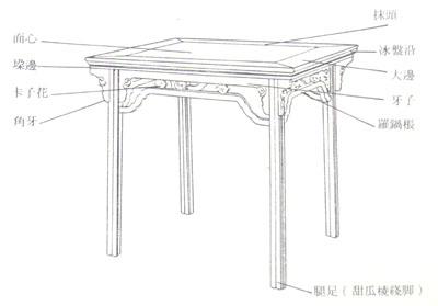 常见传统红木家具结构部件名称
