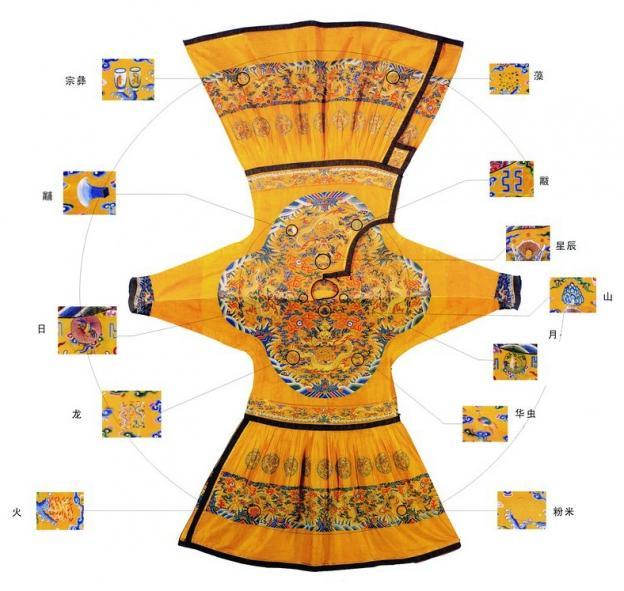 """中国古代""""十二章""""服饰纹样"""