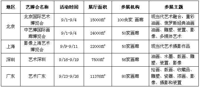 2016年前三季度 中国艺术品市场维持稳定发展态势