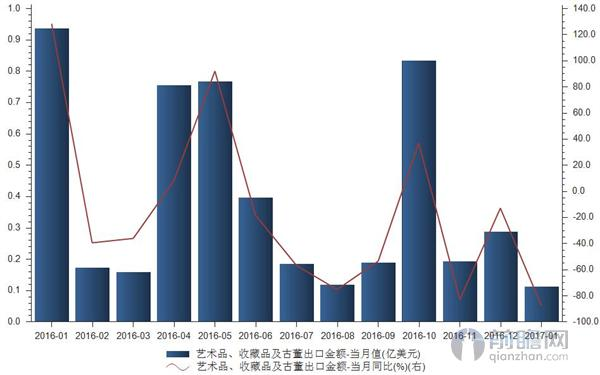 1月我国艺术品、收藏品及古董出口金额减少87.97%