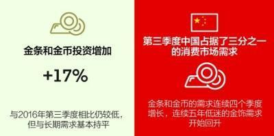 中国黄金需求亮了:金饰、金条、金币都增长