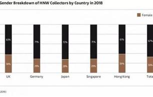 """全球藝術市場增長6% 中國""""戰況""""如何?"""