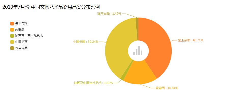 2019年7月中国文物艺术品市场分析报告