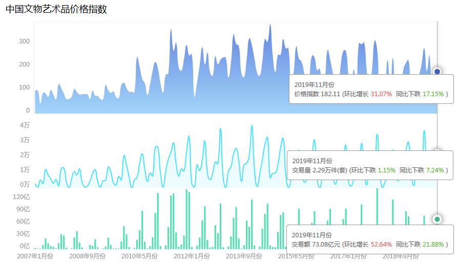 2019年11月中国文物艺术品市场分析报告