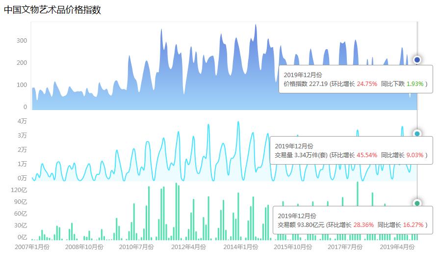 2019年12月中國文物藝術品市場分析報告