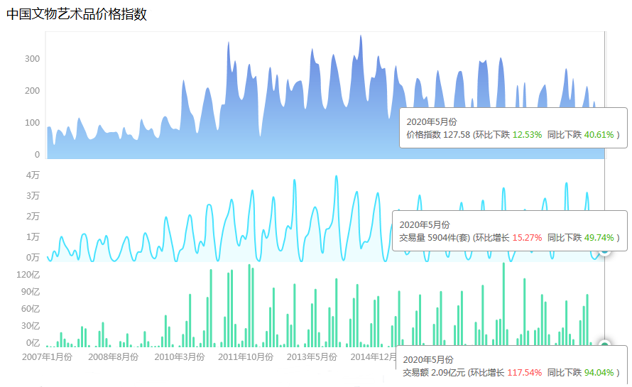 2020年5月中國文物藝術品市場分析報告