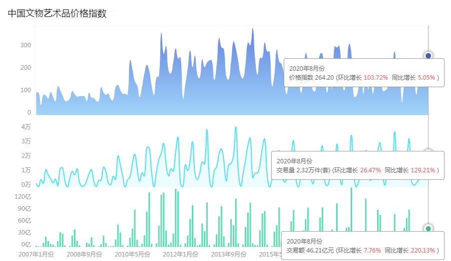 2020年8月中國文物藝術品市場分析報告
