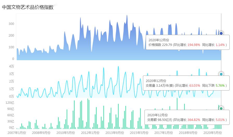 2020年12月中国文物艺术品市场分析报告